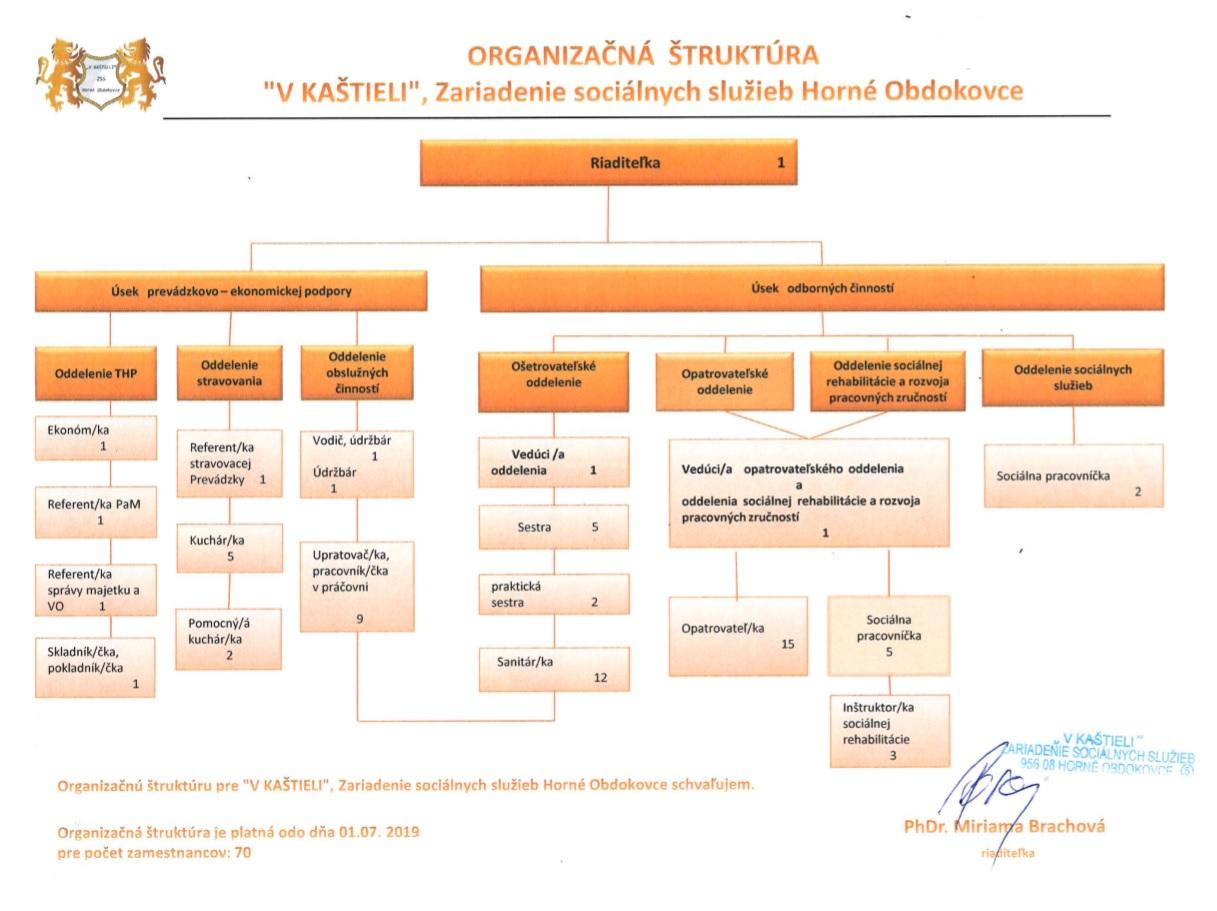 organizacna_struktura